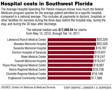 The most expensive place in the country to be a Medicare patient