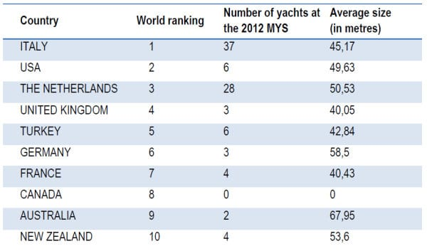 Monaco show yacht facts